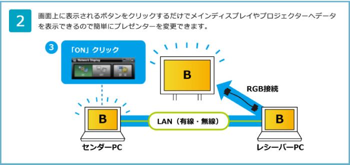 ネットワークディスプレイ機能(標準搭載機能)
