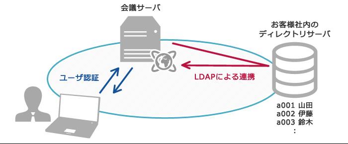 LDAP連携機能