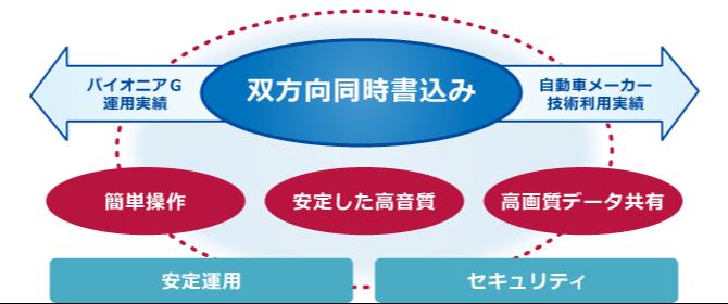 V-CUBE テレビ・Web会議システムのコンセプト