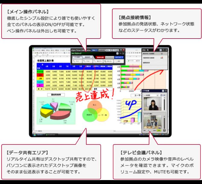 見やすくて使いやすい画面インターフェース