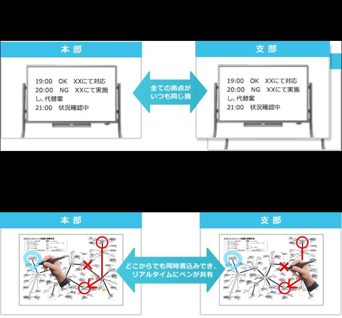 xSync Prime Collaborationの特長と課題解決