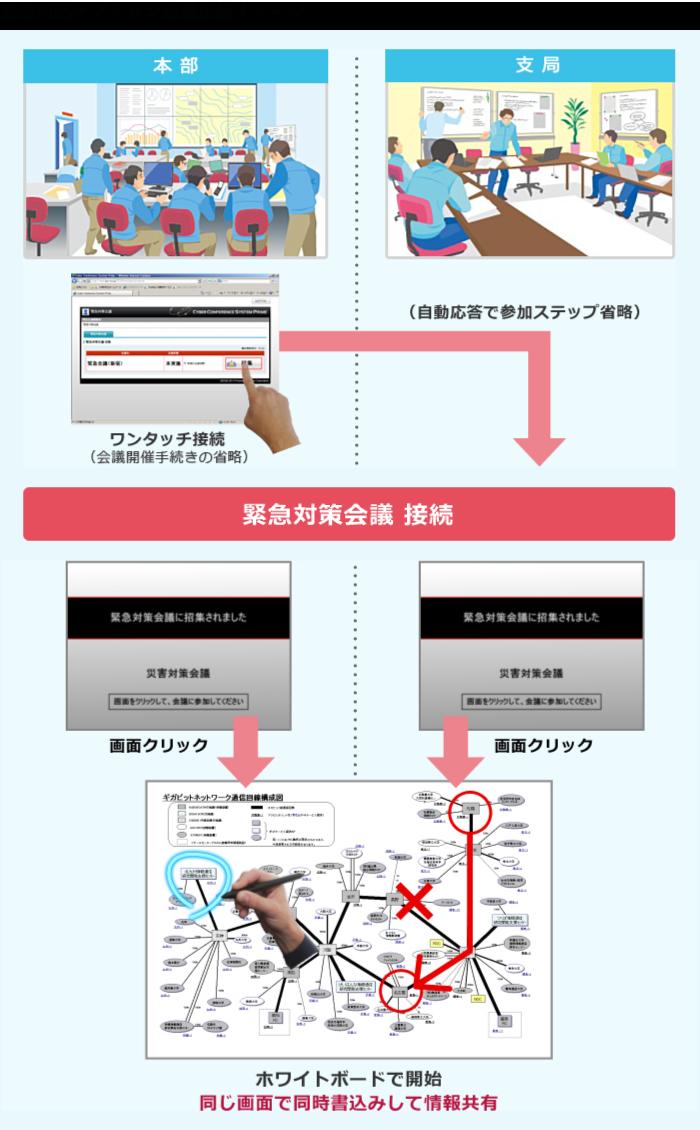 緊急対応オプション会議接続イメージ