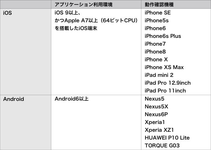 モバイル端末動作環境