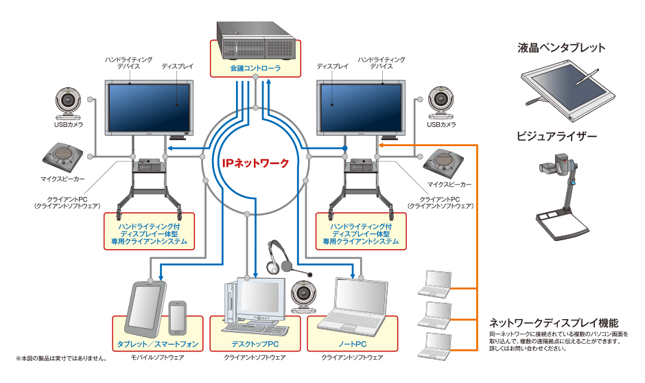 システム構成例と豊富なオプション