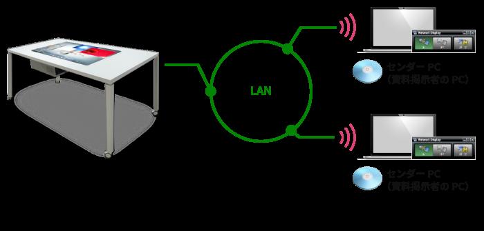 Network Display