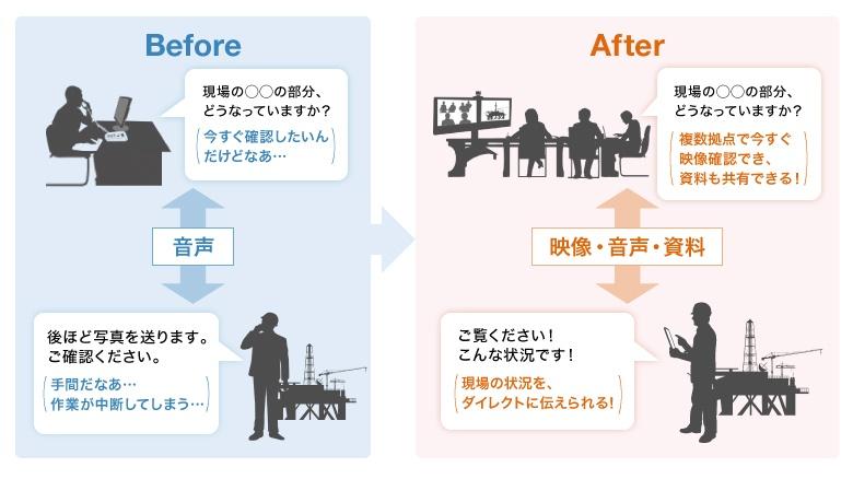 V-CUBE フィールドワークソリューションの導入により期待できる効果