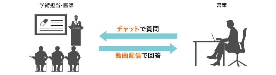 ユースケース:営業が積極的に参加する営業研修