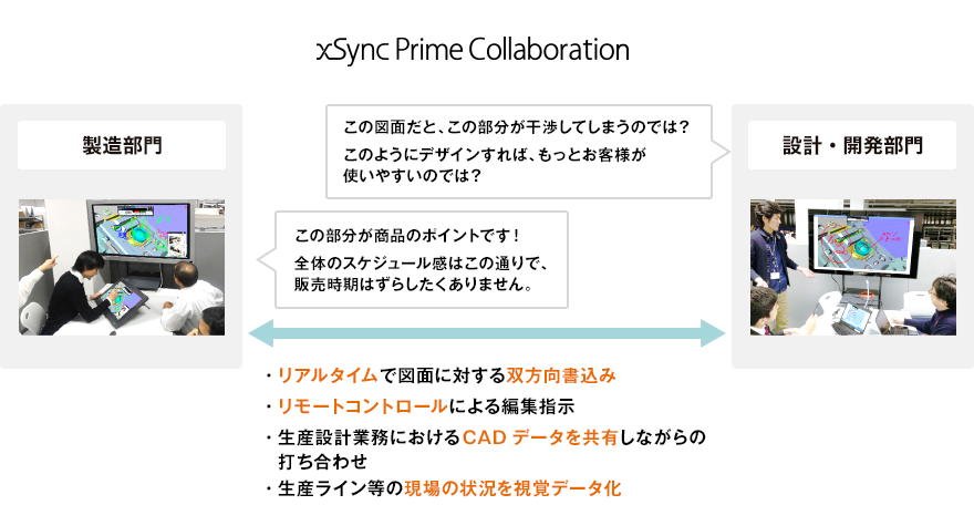 xSync Prime Collaboration連携図