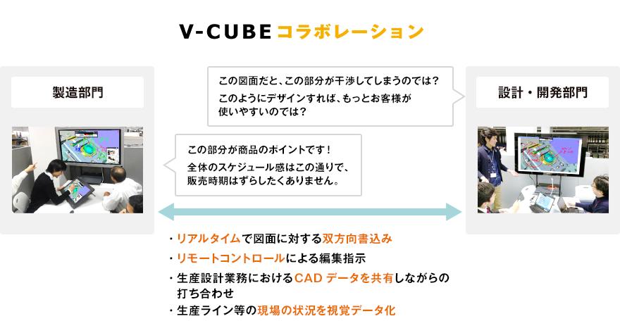 V-CUBE コラボレーション連携図
