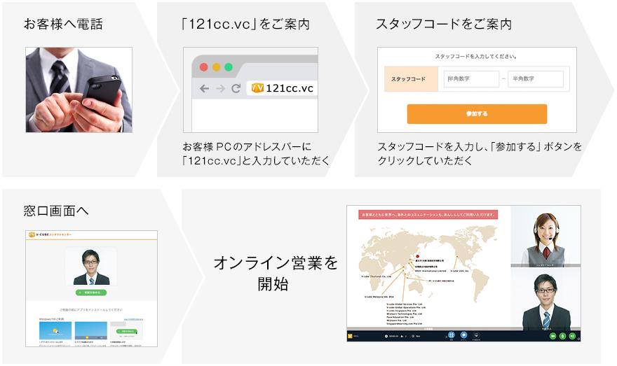 オンライン営業の流れ