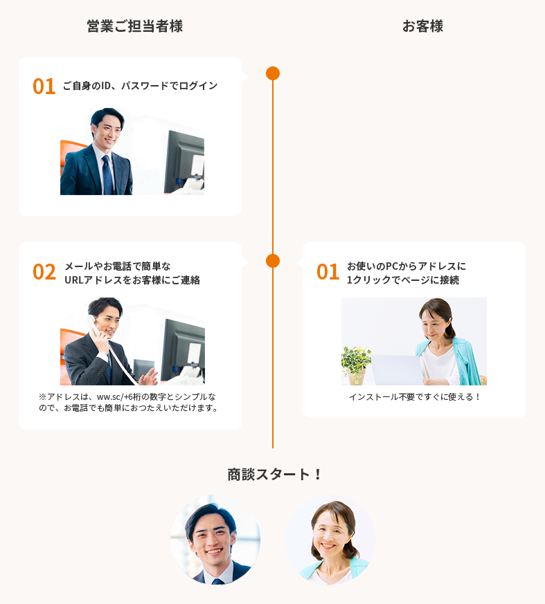 V-CUBE セールスプラスのオンライン営業の流れ