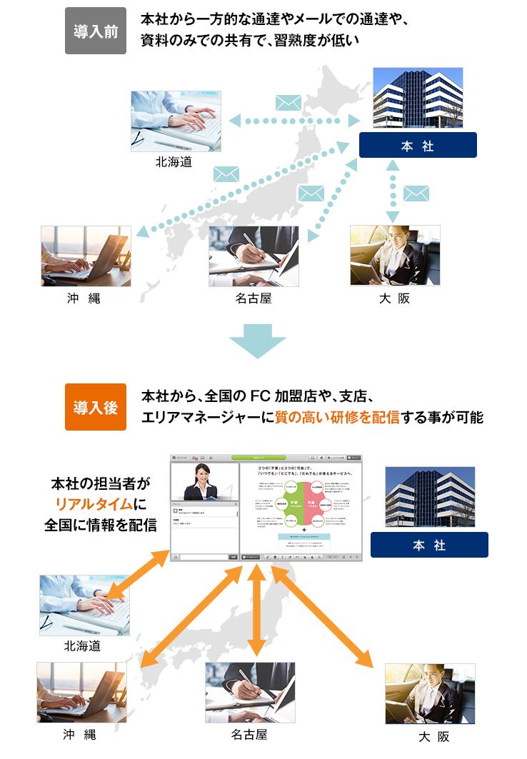 本社から、全国のFC加盟店や、支店、SVに質の高い研修を配信する事が可能 イメージ図