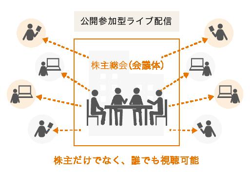 ハイブリッド型バーチャル株主総会のイメージ