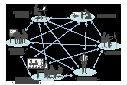 V-CUBE ミーティングによるWeb会議関係図