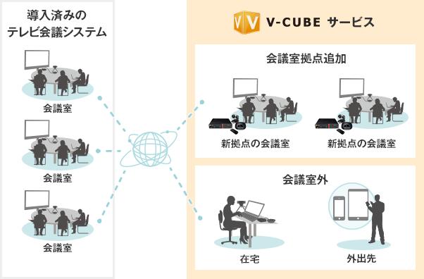 導入しているテレビ会議システムと、V-CUBEサービスを接続し拠点追加