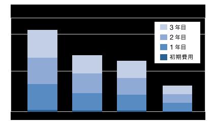 テレビ会議システムの3年間の利用費用総額